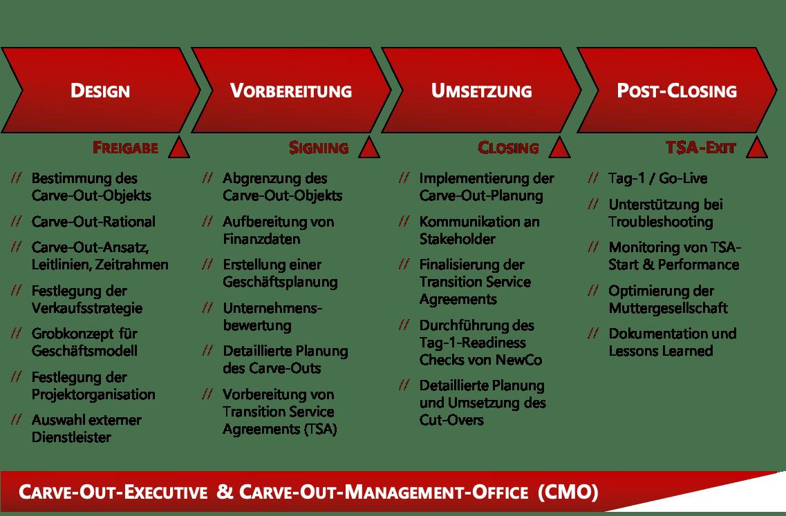 Carve-Out: Wie professionelles Carve-Out-Management den Unternehmenswert steigert