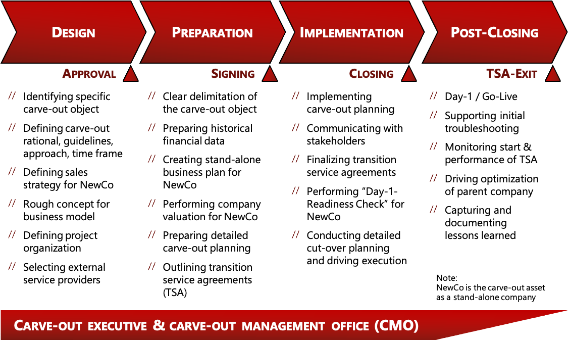 Carve-Out: Boosting corporate value through professional carve-out management